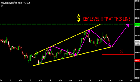 NZDUSD: LOW RISK REWARD!! WATCH THIS REBOUND TO THE KEY LEVEL! NICE BUY!