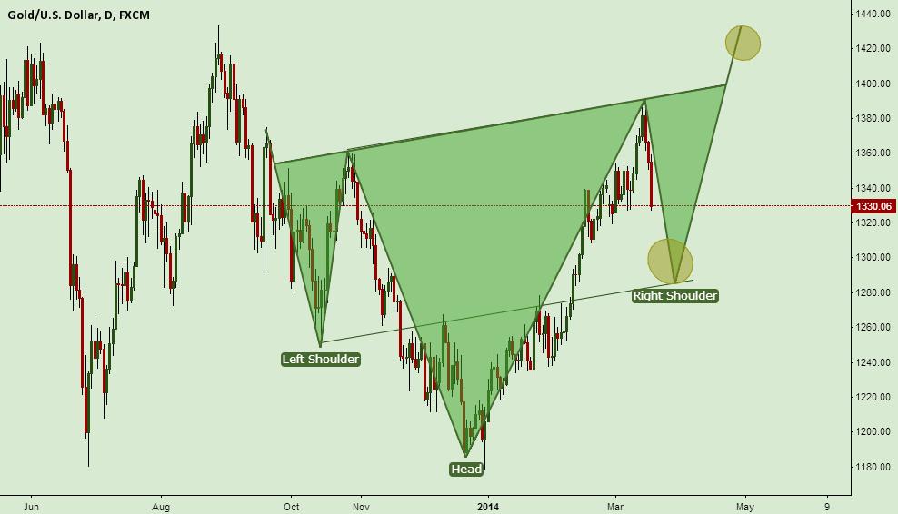 Gold short target 1285