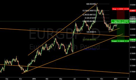 EURGBP: EURGBP short in play #forex