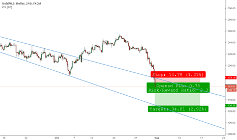 """XAUUSD: """"786"""" Gold looking to target 1130"""
