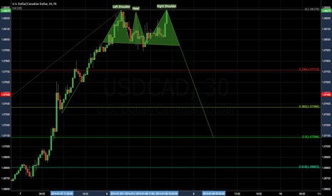 USDCAD: HS pattern double top what ever you may call...  almost here