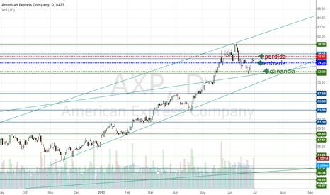 AXP: buy put