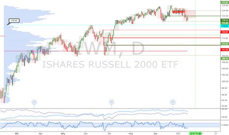 IWM: IWM: Market sideways/down
