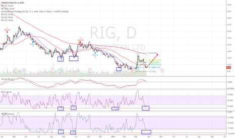 RIG: RIG goes higher
