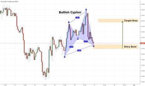 EURUSD: For Pattern Traders Only - EURUSD - Bullish Cypher