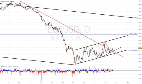 EURUSD: EUR/USD triangle break out