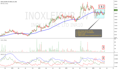 INOXLEISUR: Inox Leisure: Another Probable Momentum Candidate