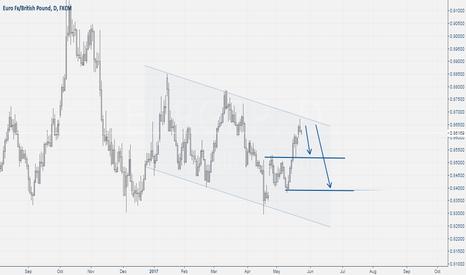 EURGBP: Eur/Gbp Channel Sell Setup