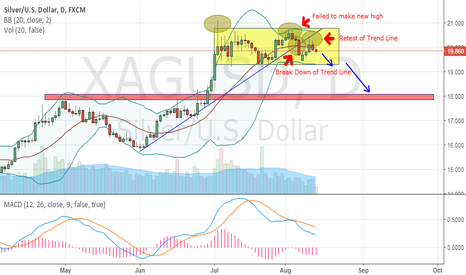 XAGUSD: SILVER - A BIG CORRECTION IS COMING ?
