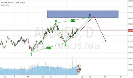 AUDUSD: possible AB=CD pattern