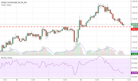 XAUUSD: Going long with sl of 1184