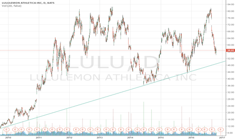 LULU: To buy now or to wait for it to drop to around $51-52?