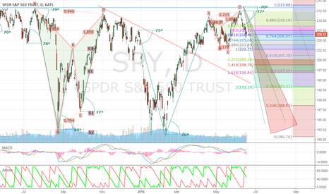 SPY: SPY Trend Line Angles 70~80 // Interesting