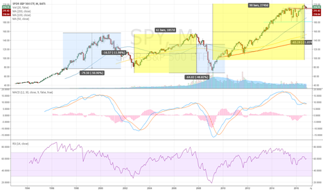 SPY: Markets will correct again.