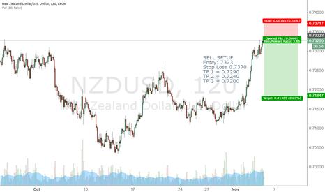 NZDUSD: NZDUSD SELL SETUP