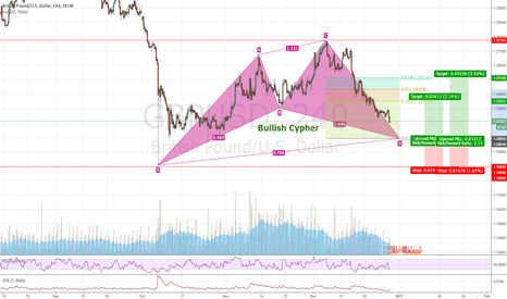 GBPUSD: GBPUSD #4H - Bullish Cypher - Long