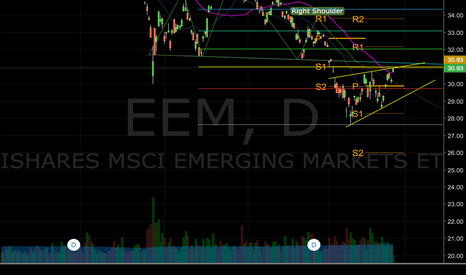 EEM: Short EEM after H&S Neckline Reject