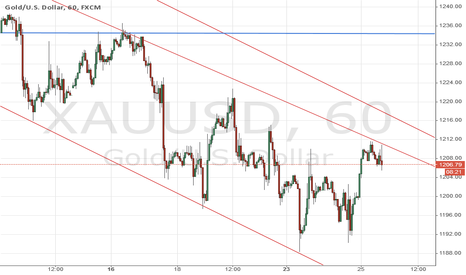 XAUUSD: Gold might go down towards $1190