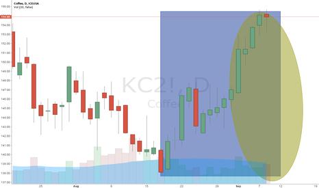 KC2!: Close Coffee, $1,900 profit.