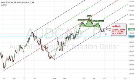 AUDCAD: Australian Dollar / Canadian Dollar