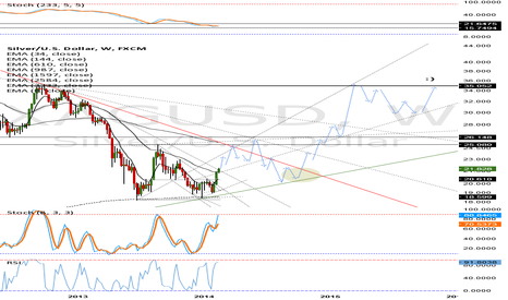 XAGUSD: Silver Waves to 2016