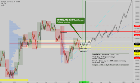XAUUSD: Gold: Long term buy plan