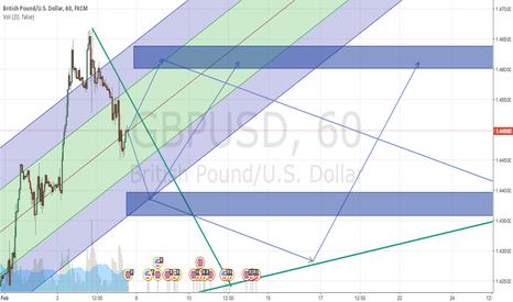 GBPUSD: 8-15 feb - Predict chart GBPUSD