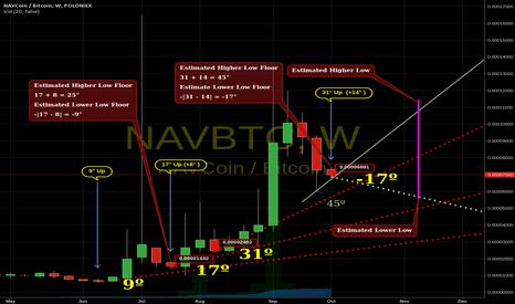 NAVBTC: NAVCoin Stability forecast