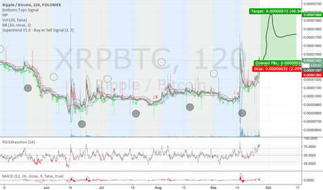 XRPBTC: The Good News Isn't Over Yet