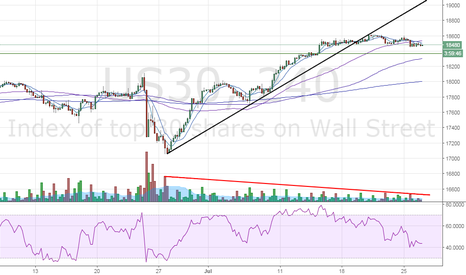 US30: Dow outlook – Index may test 4-hr 100-MA support