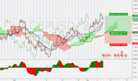GBPUSD: GBPUSD H4 Buy in A deep retracement