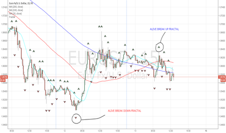 EURUSD: EURUSD: Consolidating