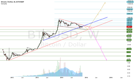 BTCUSD: Year End Tipping Point for Bitcoin