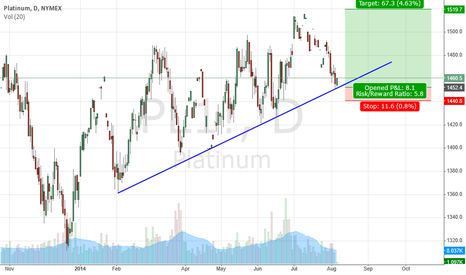 PL1!: Platinum LONG