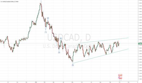 USDCAD: USDCAD D1 correction/ascending wedge
