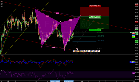 EURUSD: Bearish cypher pattern?