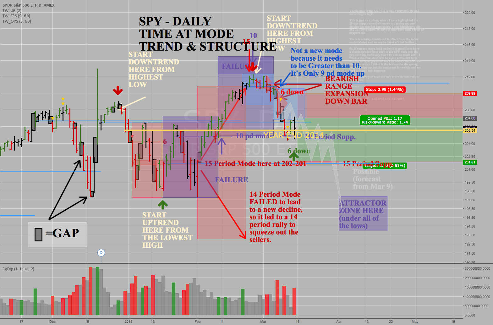 SPY S&P500 - RIGHT ON TARGET SO FAR