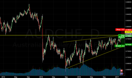AUDCHF: AUDCHF at multiyear resistance points. Possible Short