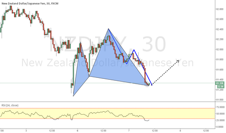 NZDJPY: NZDJPY_Cypher + ABCD Patterns Completion