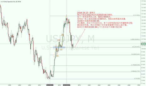 USDJPY: A USDJPY's key price support prices upward in Monthly.