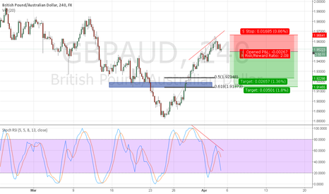 GBPAUD: GBPAUD has made five-wave trend
