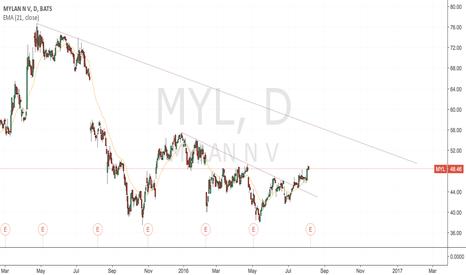 MYL: MYL