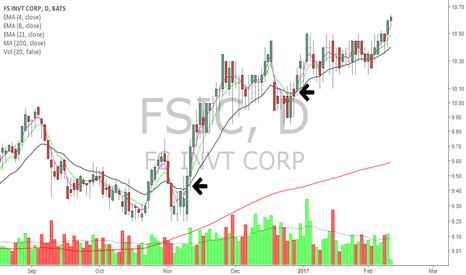 FSIC: FSCI