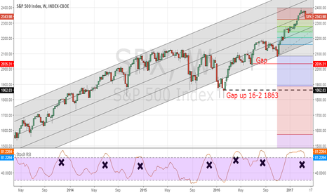 SPX: S&P500 in a period of weakness