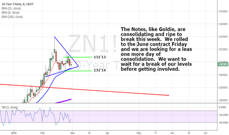 ZN1!: NOTES are Ripe