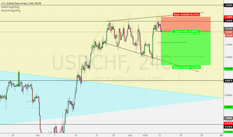 USDCHF: USD/CHF Topping out