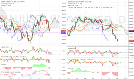 XAUUSD: Start of consolidation at weekly resistance