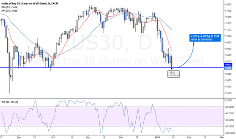 US30: Technical Rebound imminent