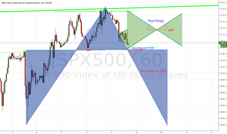 SPX500: Spatial angles and outcomes for SPX500 range