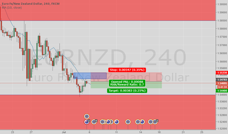 EURNZD: Down Trend supply revisited